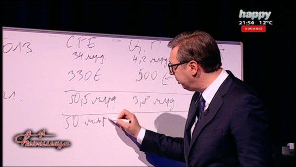 СРБИЈА НАПРЕДУЈЕ КАО МУЊА Вучић саопштио велику вест - У 2021. раст БДП већи од седам одсто