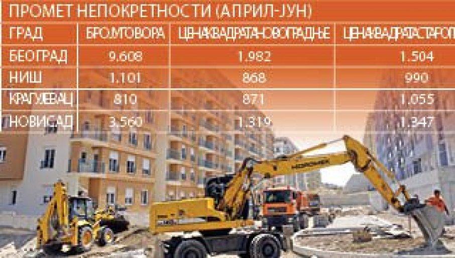 SKORO DUPLO VIŠE UGOVORA NEGO LANE: Izveštaj RGZ pokazao da je od aprila do juna prodato 13.016 stanova u Srbiji