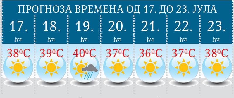 Vremenska Prognoza Jul Nikad Topliji Reportaže Novostirs