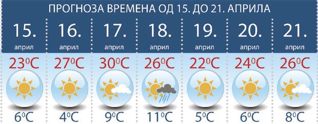 Vremenska Prognoza U Nedelju 30 Stepeni Reportaže