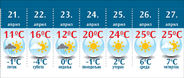Vremenska Prognoza Jutarnji Mraz Do Ponedeljka Pa 25