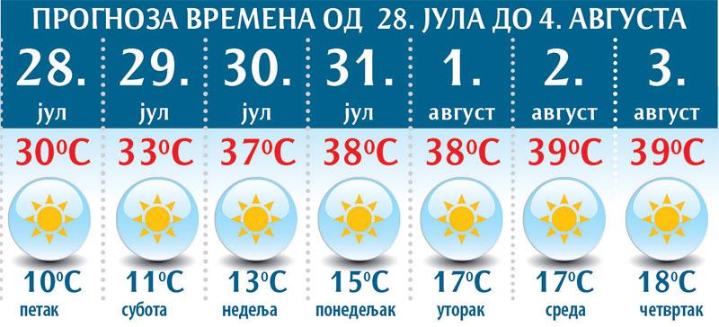 Vremenska Prognoza Od Ponedeljka Do 39 Reportaže