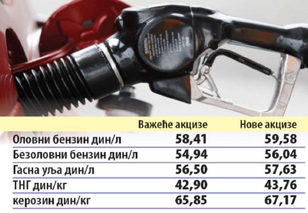 Povećanje akciza: Cigarete skuplje, nafti mere cenu