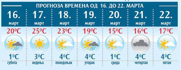 Vremenska Prognoza U Nedelju Do 25 Stepeni Reportaže