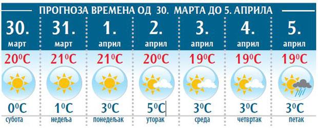 Vremenska Prognoza Vikend Uz Jutarnji Mraz Reportaže