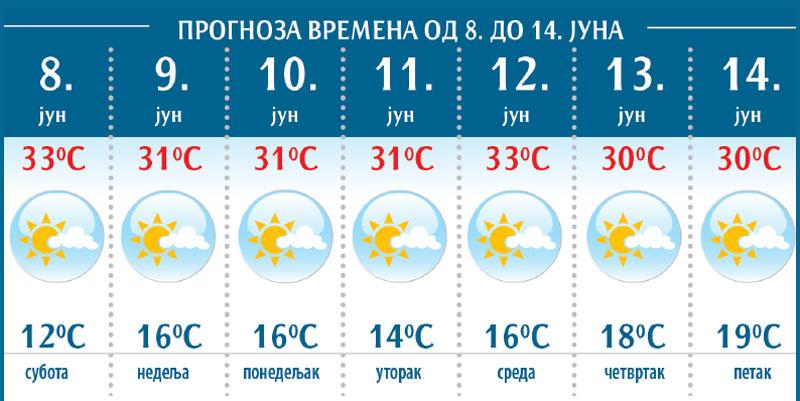 Vremenska Prognoza Letnji Dani Uz Poneki Pljusak