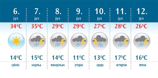 Vremenska Prognoza U Nedelju Nove Nepogode Reportaže