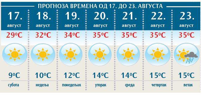 Vremenska Prognoza Od Ponedeljka Kreću Vrućine Reportaže